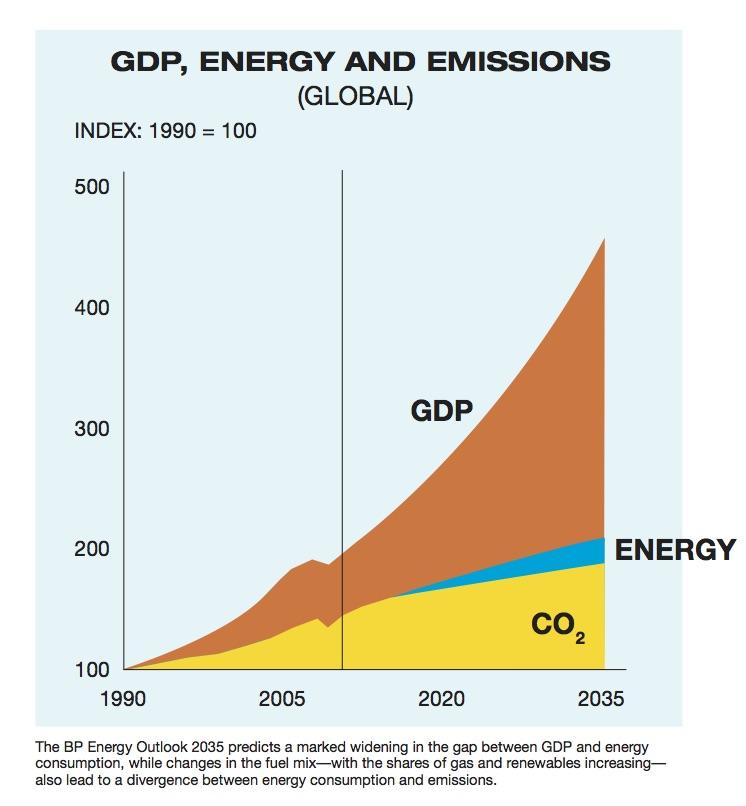 energy outlook chart